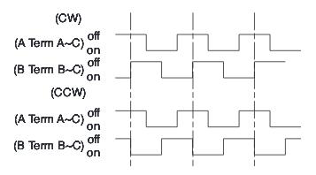 rotary encoder square wave